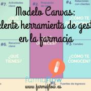 modelo-canvas-gestión-farmacia-farmaflow